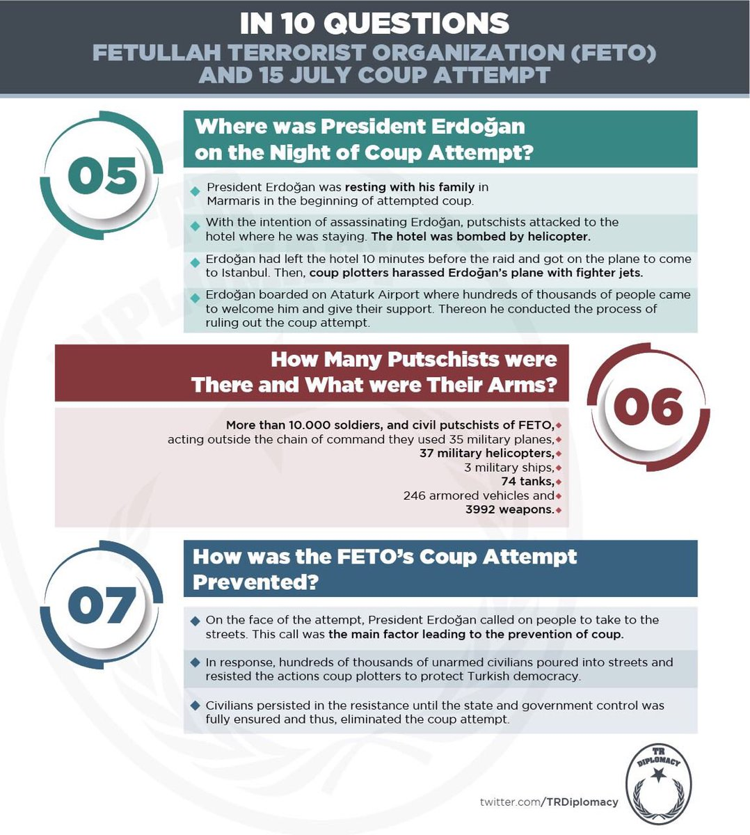 Fetullah Terrorist Organization (FETO) and July 15 Coup Attempt