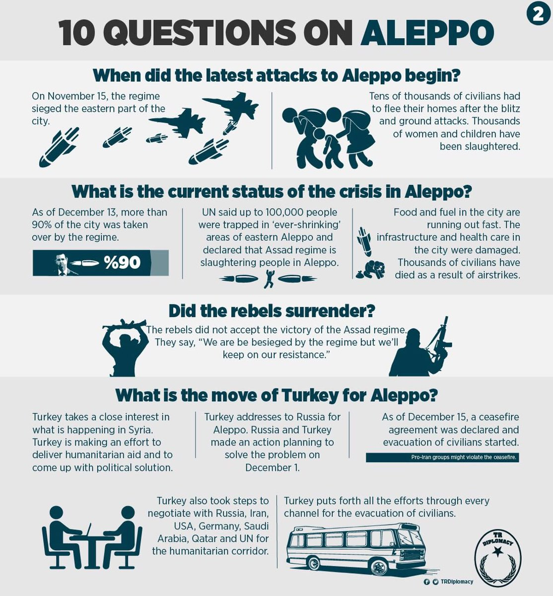 10 Questions on Aleppo