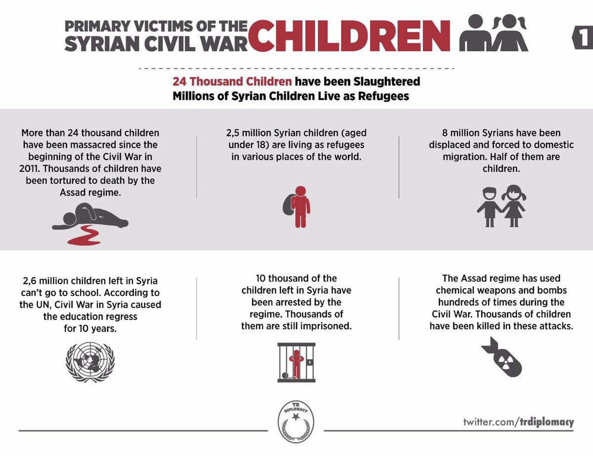 Primary Victims of the Syrian War: Children