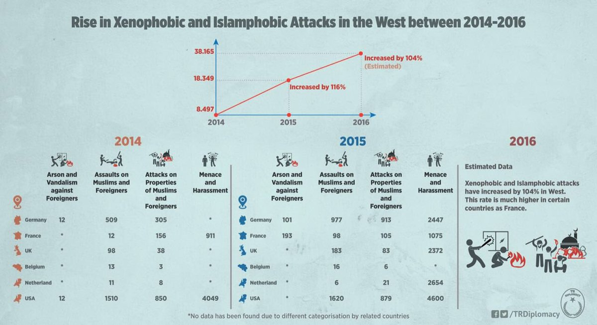 Rise in Xenophobic and Islamphobic attacks in the West between 2014-2016