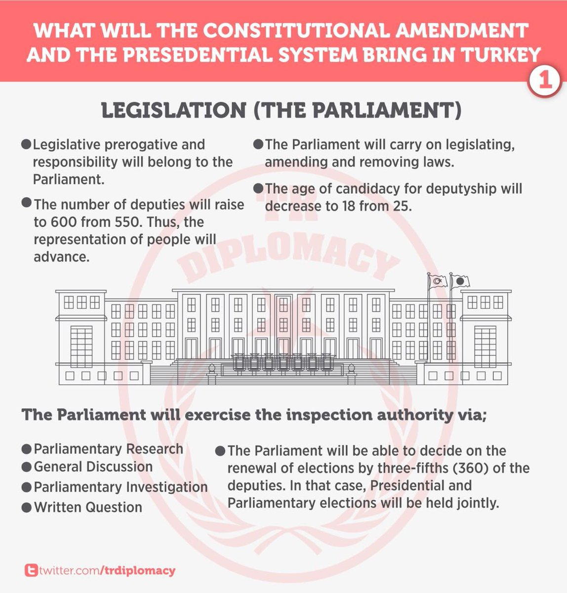 What will constitutional amendment and Presidential System bring?