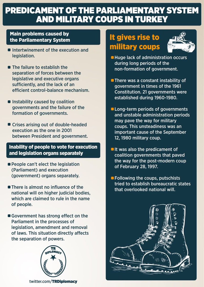 Predicament of Parliamentary System and Military Coups in Turkey