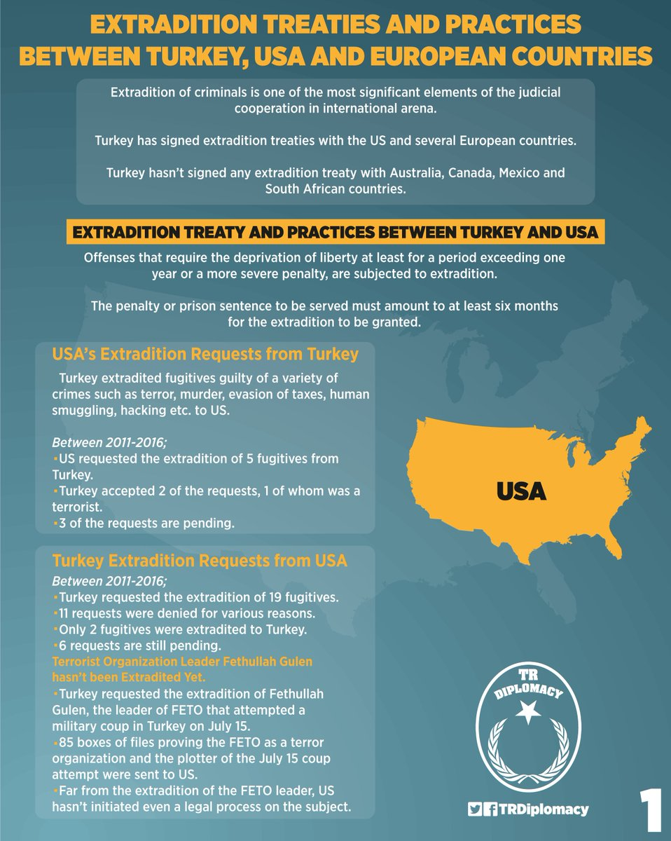Extradition treaties and practices between Turkey, US and European states.