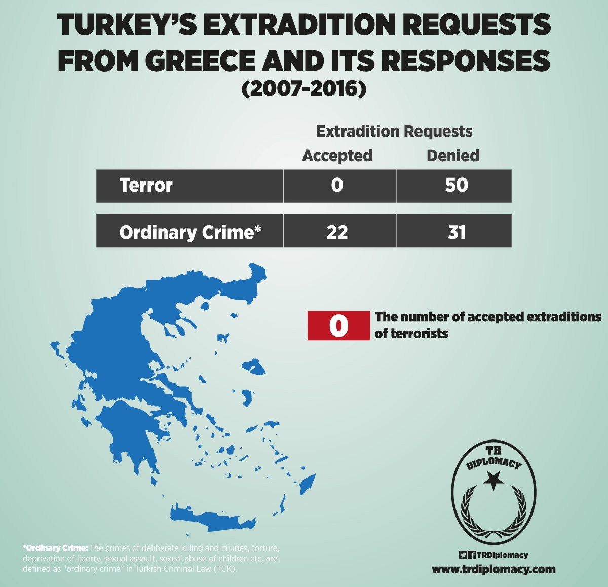 Turkey's requests for the extradition of terrorists and criminals, and response from Europe, especially Greece.