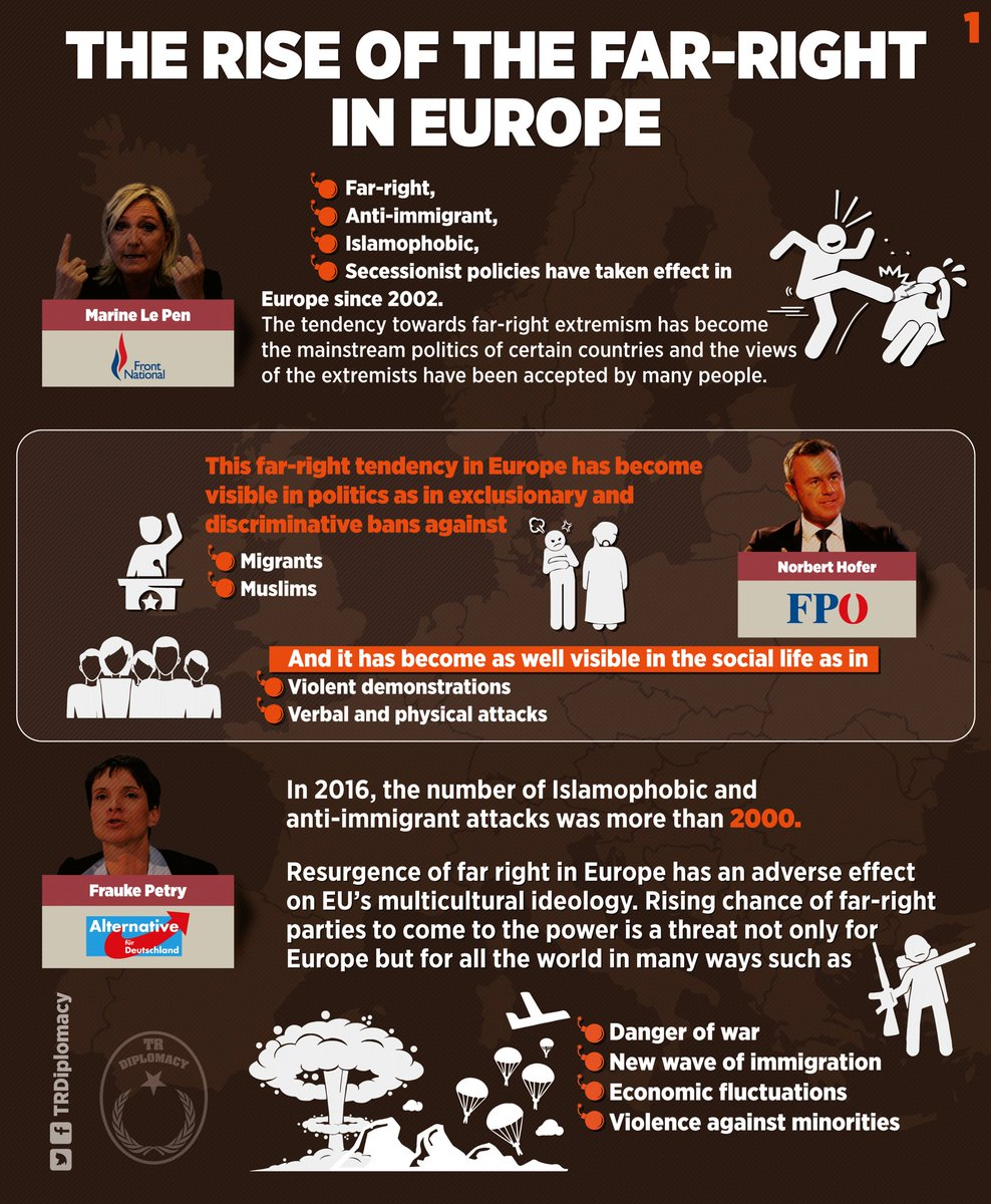The rise of the far-right in Europe