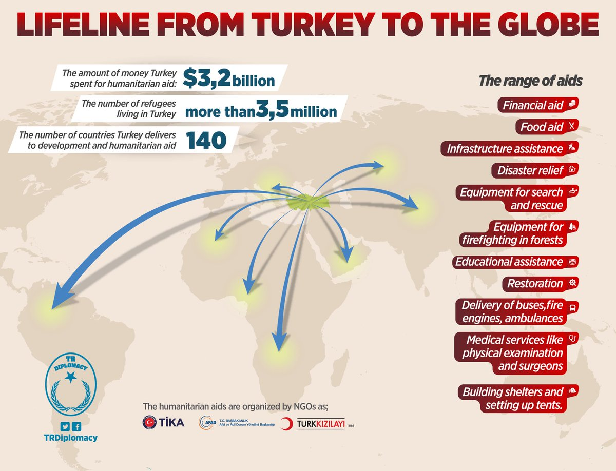 Turkey ranks first in humanitarian aid in whole world.