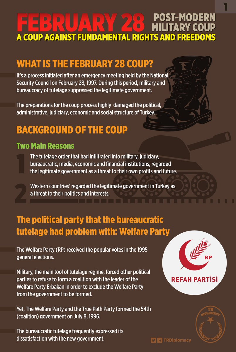 Post-Modern Coup: February 28 Military Memorandum