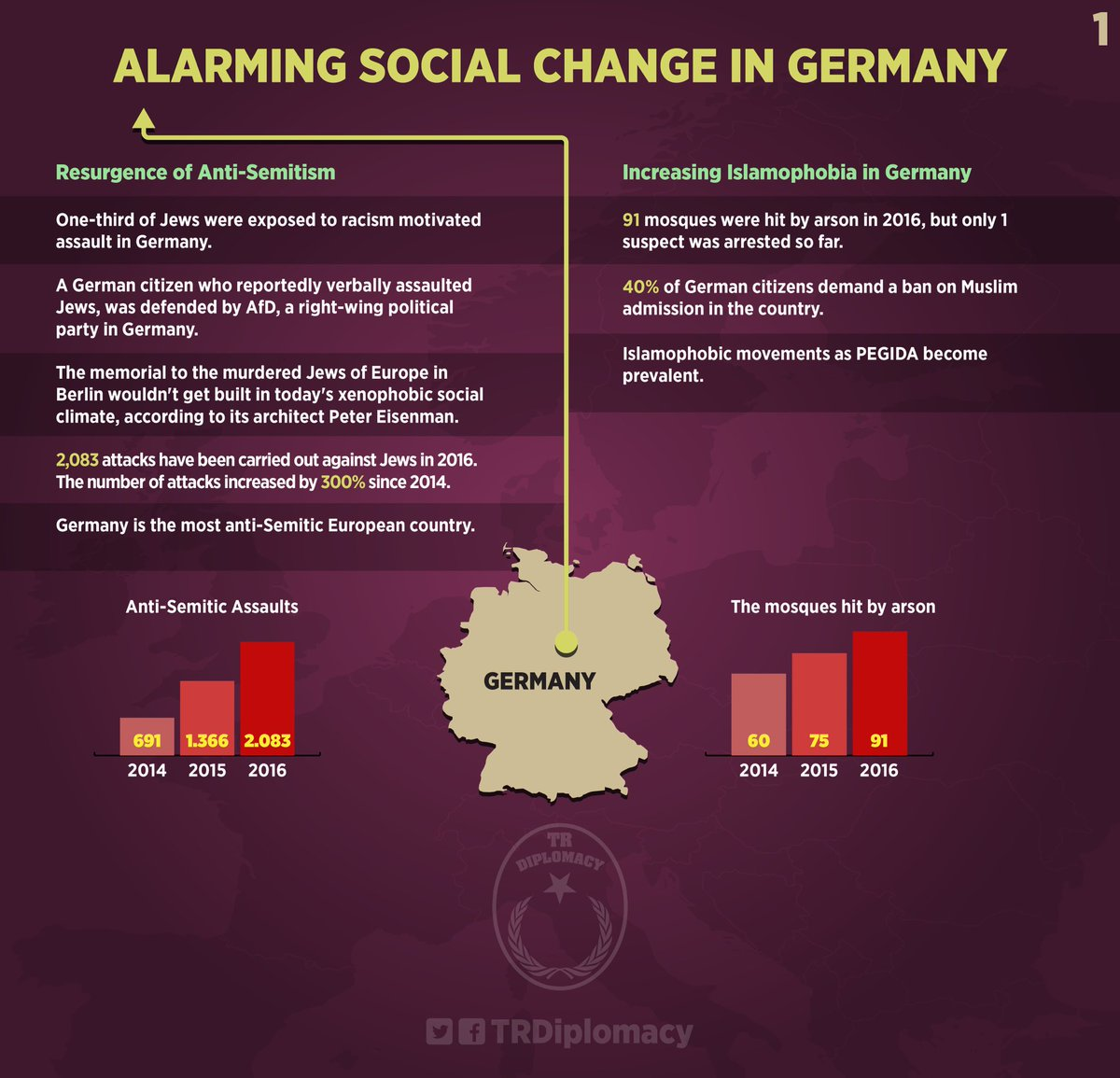 Alarming social change in Germany