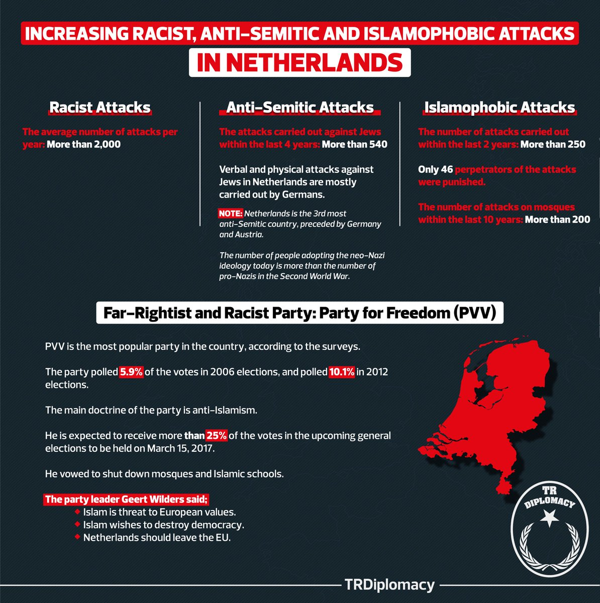 Racist, anti-Semitic and Islamophobic attacks in Netherlands puts European democracy at stake.