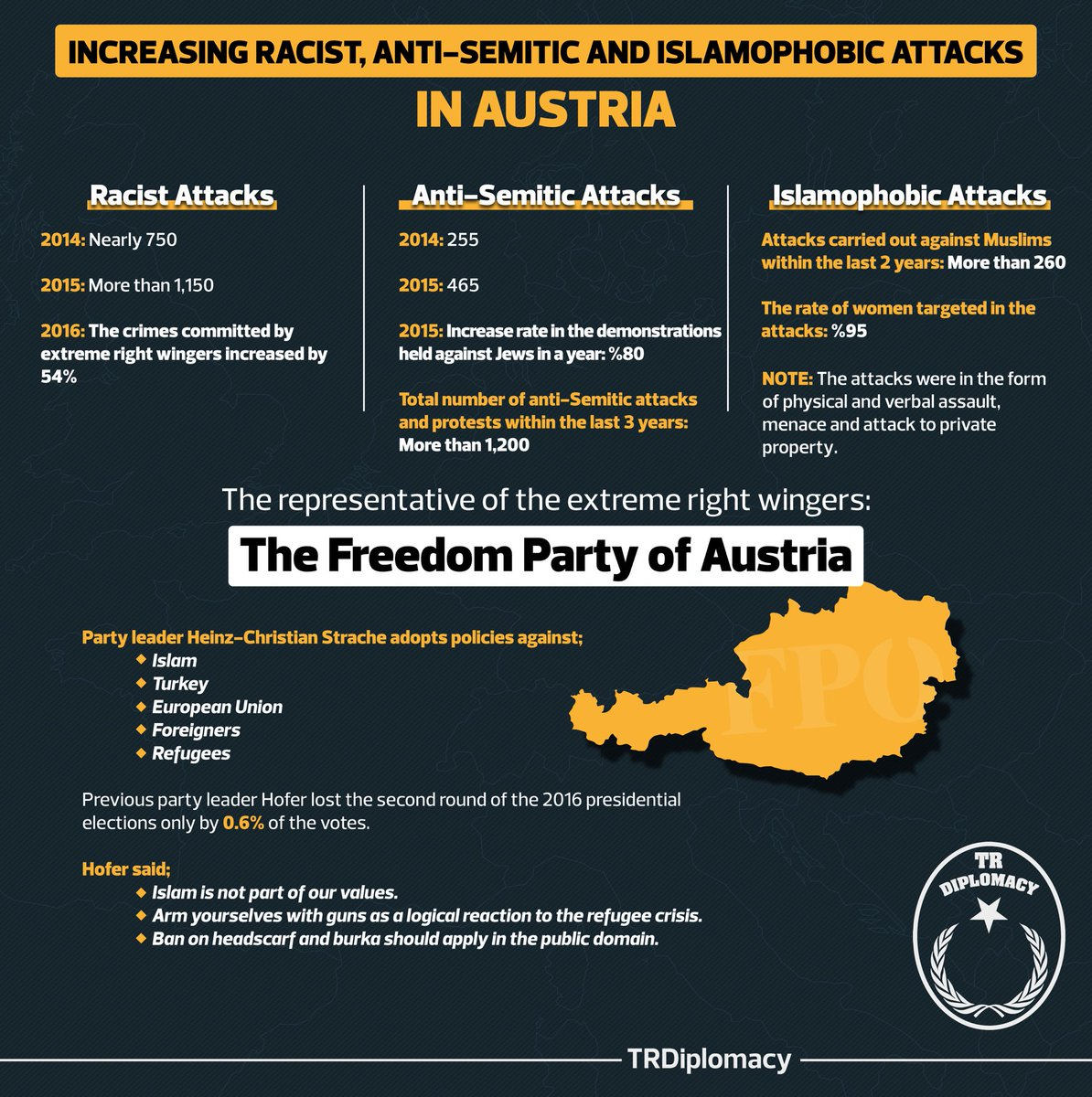 Racist, anti-Semitic and Islamophobic attacks in Austria puts European democracy at stake.