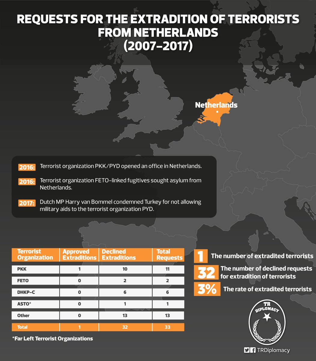 The hosting country for terrorists: Netherlands