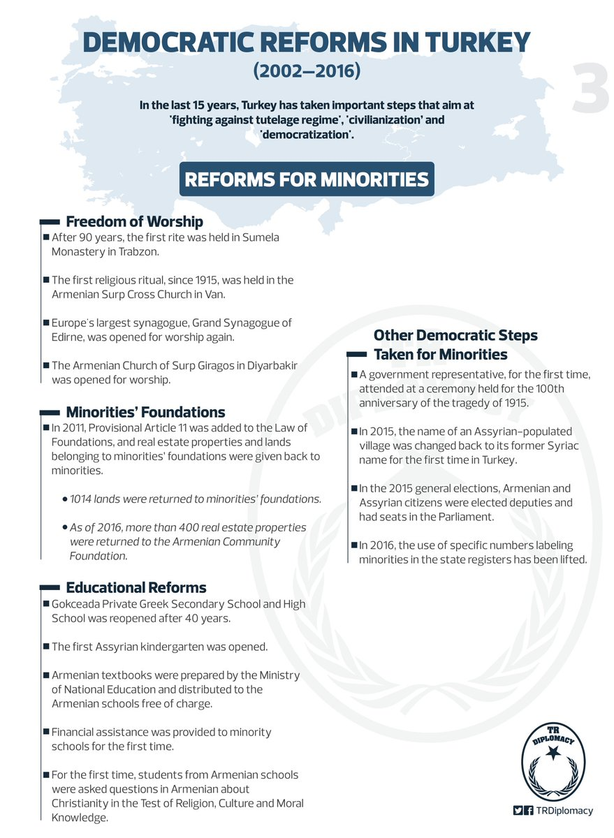 Democratic Reforms in Turkey (2002 - 2016)