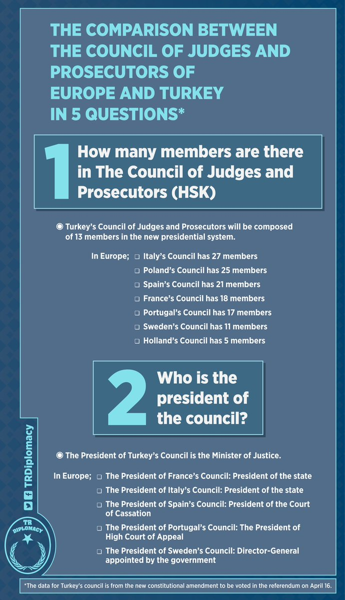 The comparison of Council of Judges and Prosecutors of new Turkey and of European countries