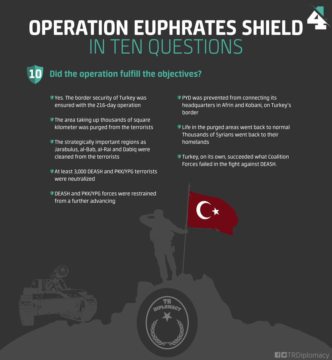 Operation Euphrates Shield in 10 questions