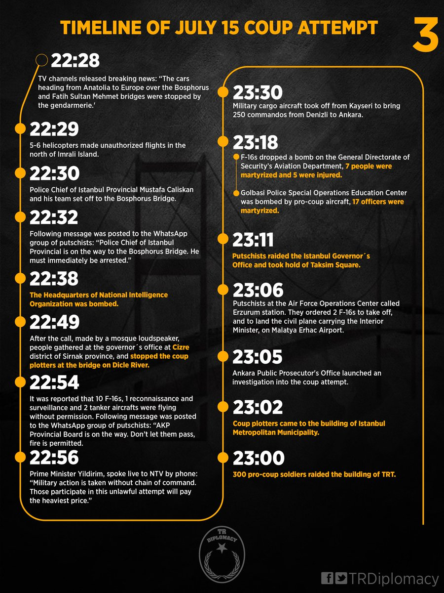 Timeline of the July 15 Coup Attempt