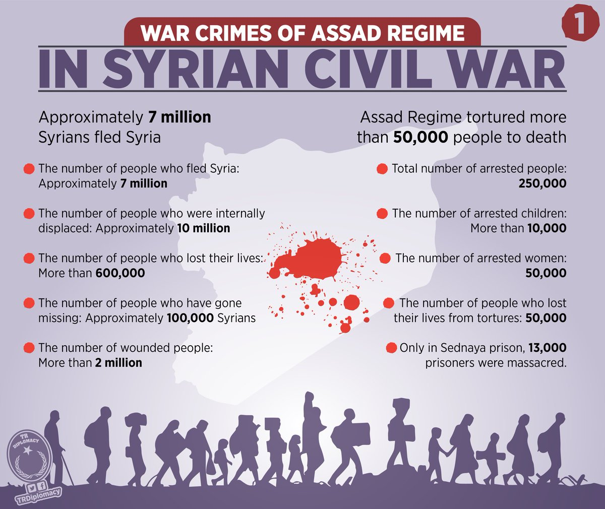 The war crimes committed by Assad Regime, massacring thousands with chemical bombs in Idlib, during the Syrian Civil War