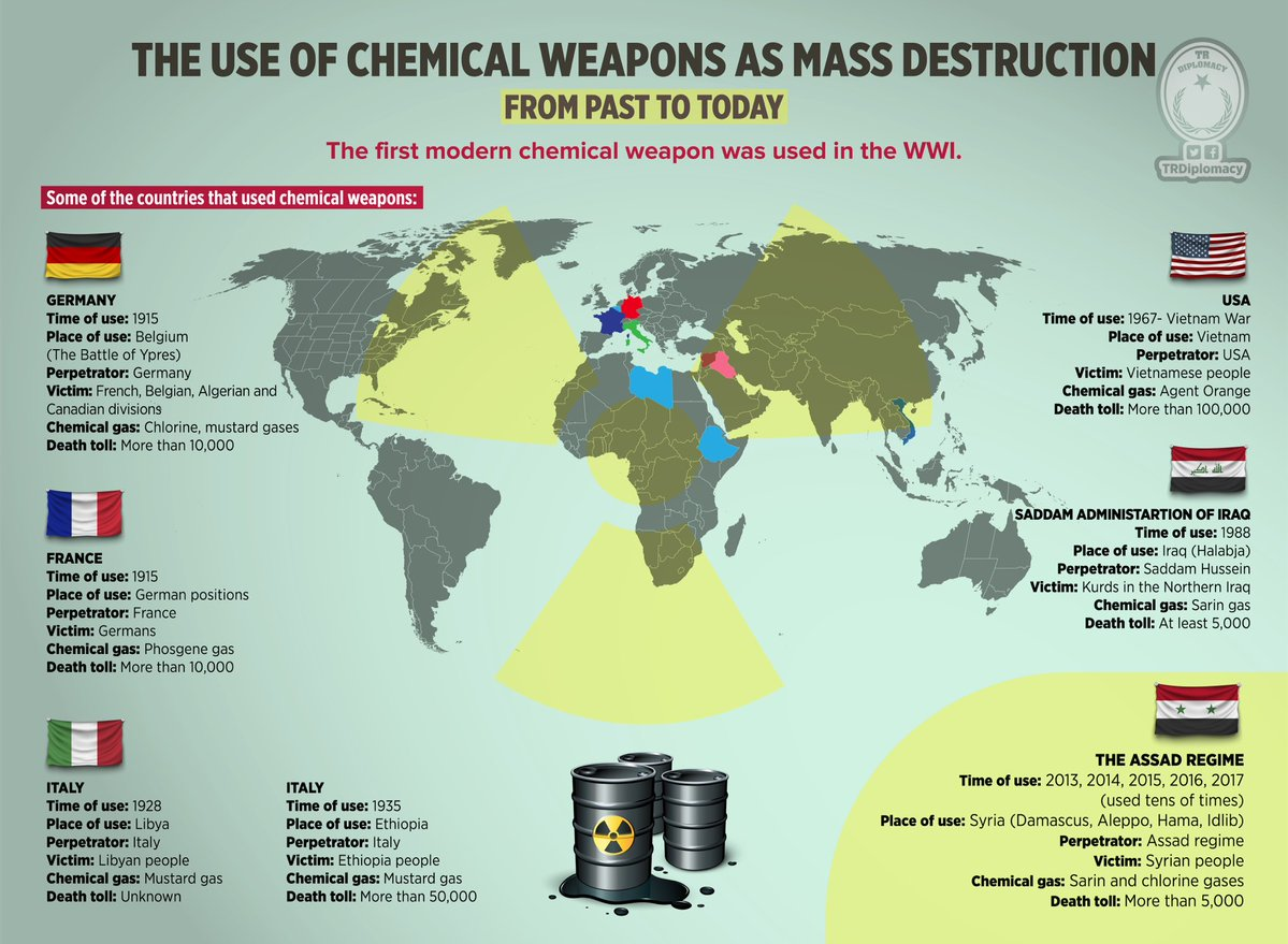 """The Use of Chemical Weapons and Massacres"" as war crime from past to today"