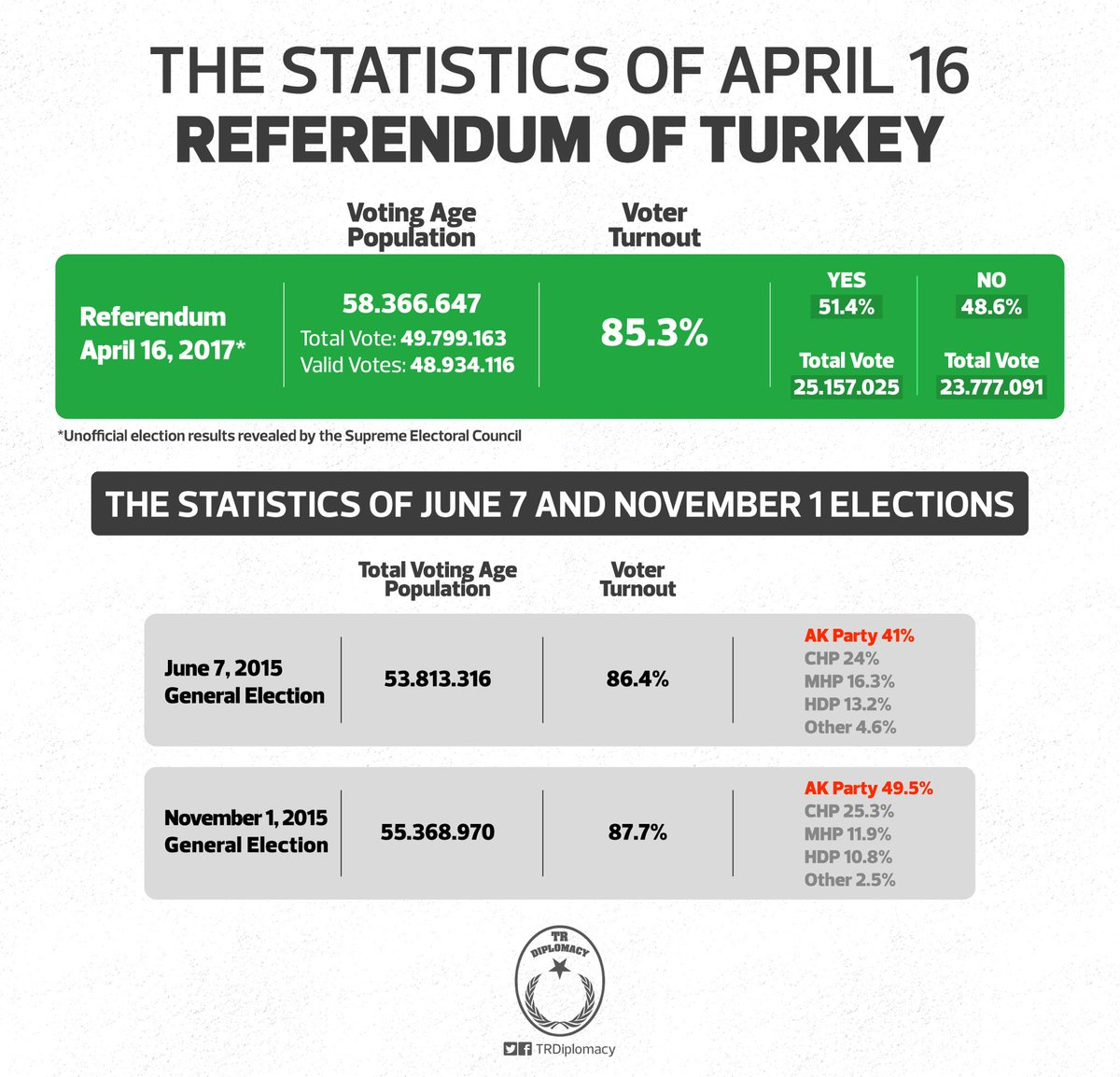 Turkey's Democracy Victory: April 16 Referendum and Voter Turnout