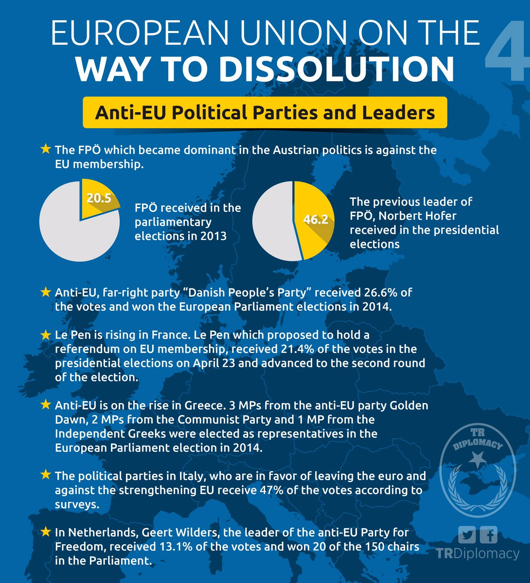 EU is on the way to dissolution