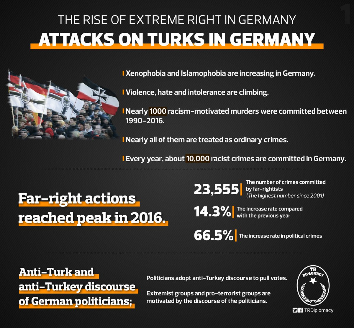 Increasing far-right movement and attacks on Turks in Germany