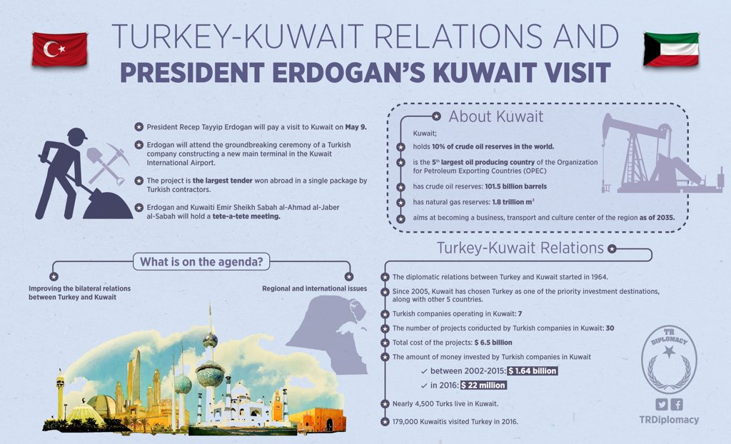 Turkey-Kuwait relations and Erdogan's Kuwait visit