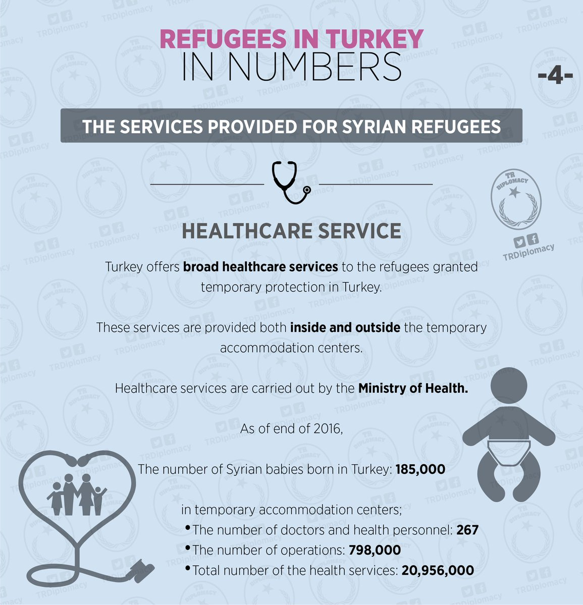 Refugees in Turkey in numbers