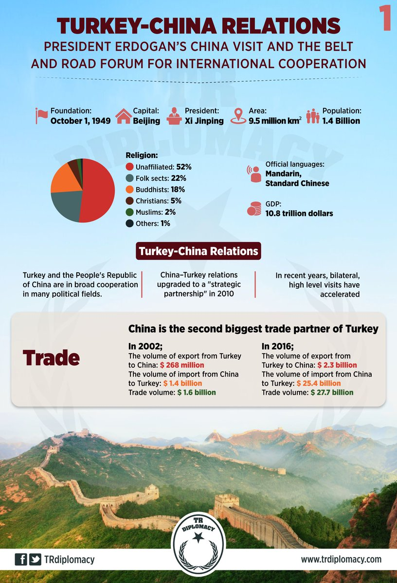 Turkey - China relations and Erdogan's visit