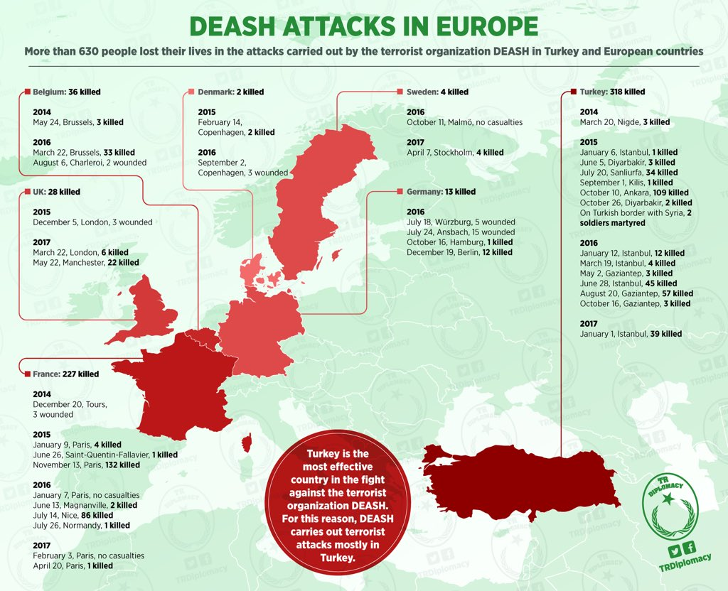 DEASH attacks in Europe