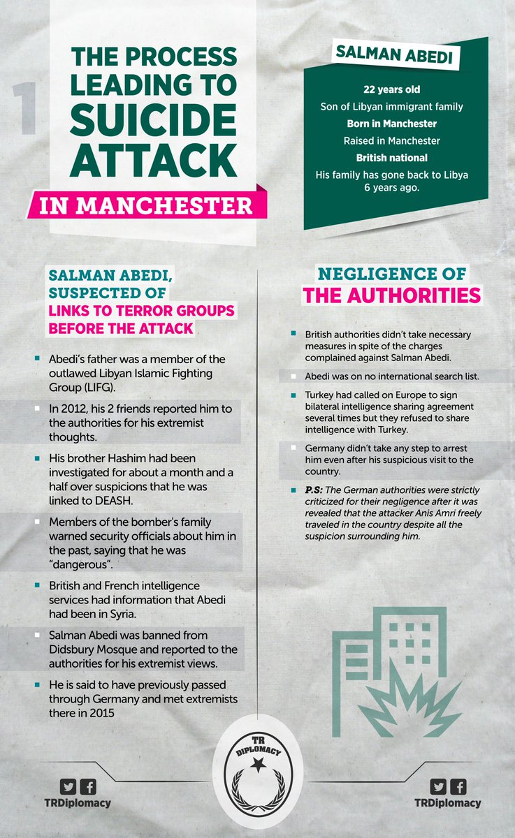 The facts of the suicide attack in Manchester on May 22, which German press covers up.