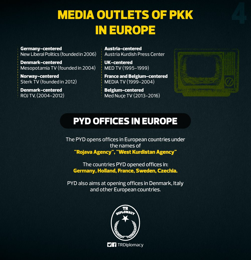 Media outlets of the PKK/PYD in Europe