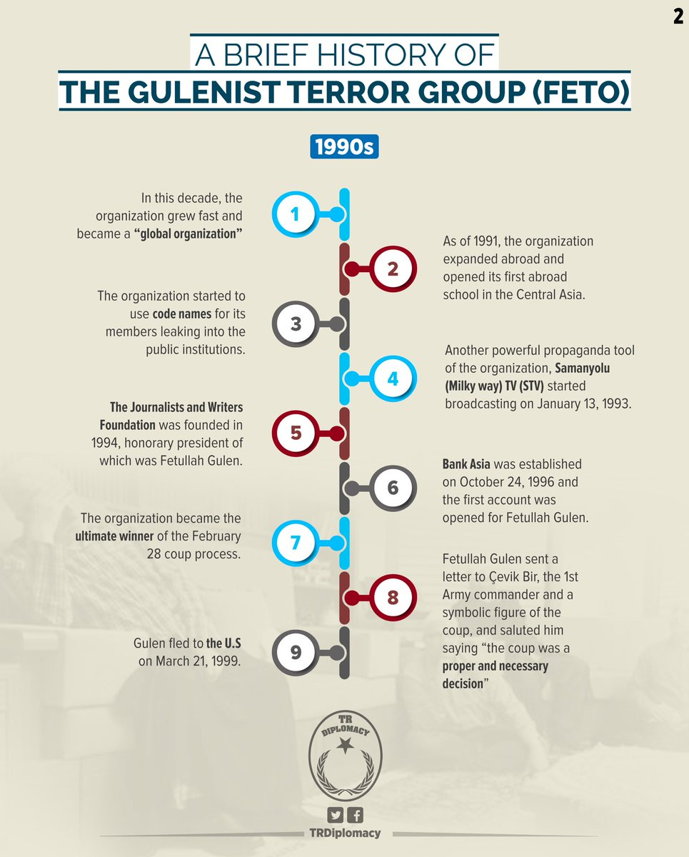 A brief history of the Gulenist Terror Group (FETO)