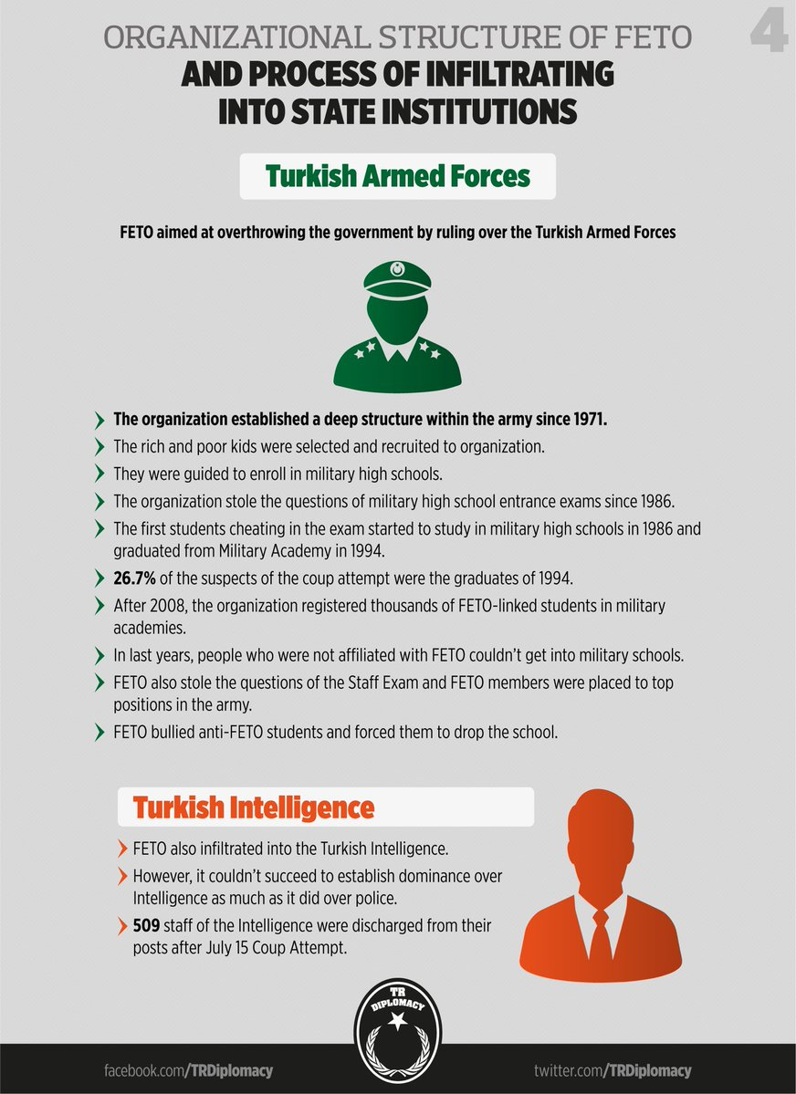 How did Gulenist Terror Group infiltrate into state institutions?