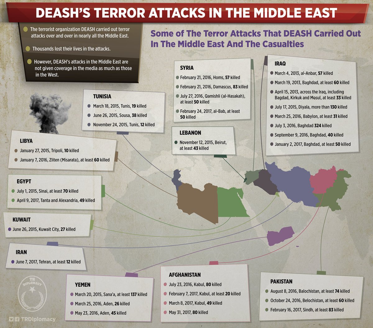Terror attacks of DEASH in the Middle East