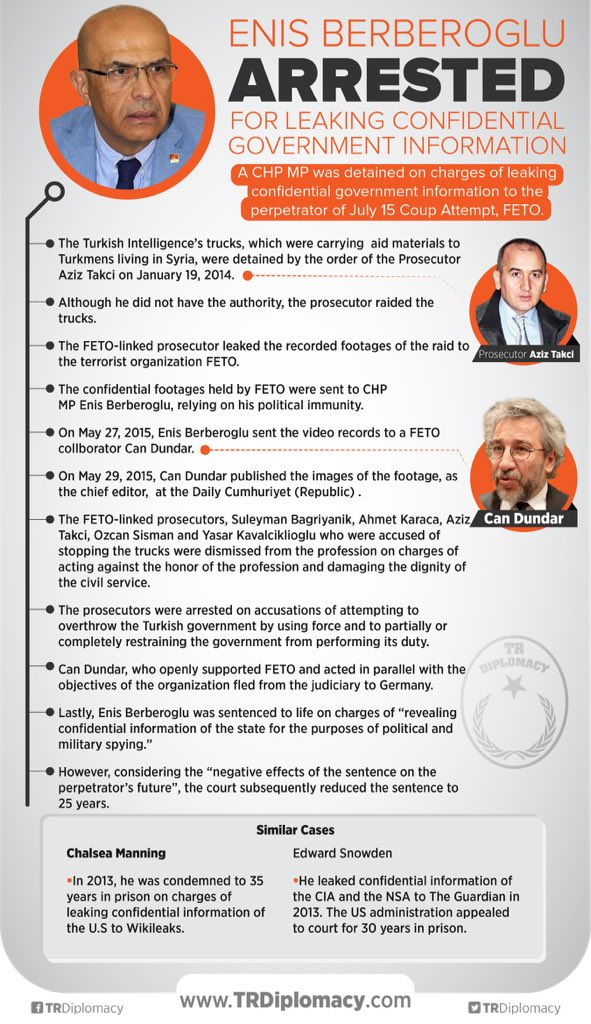 The trial process of Enis Berberoglu who revealed confidential information of Turkish government