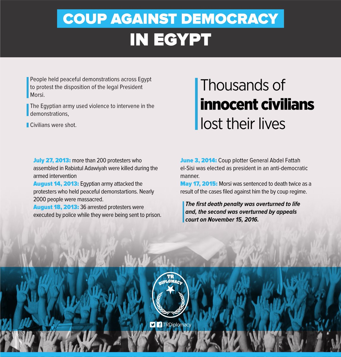 Coup against democracy in Egypt: July 3, 2013