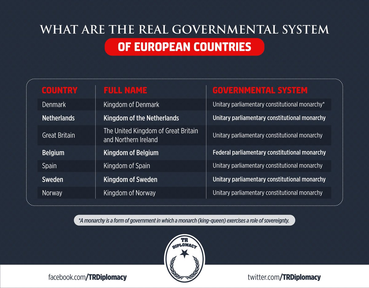 What are the real government systems of European Countries?