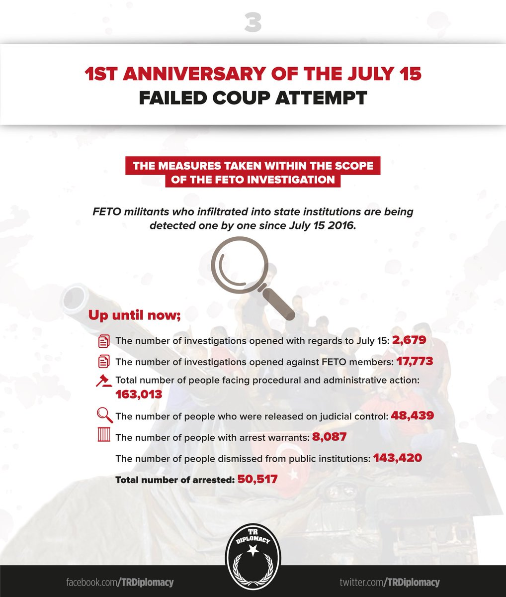 1 year after FETO's July 15 coup attempt