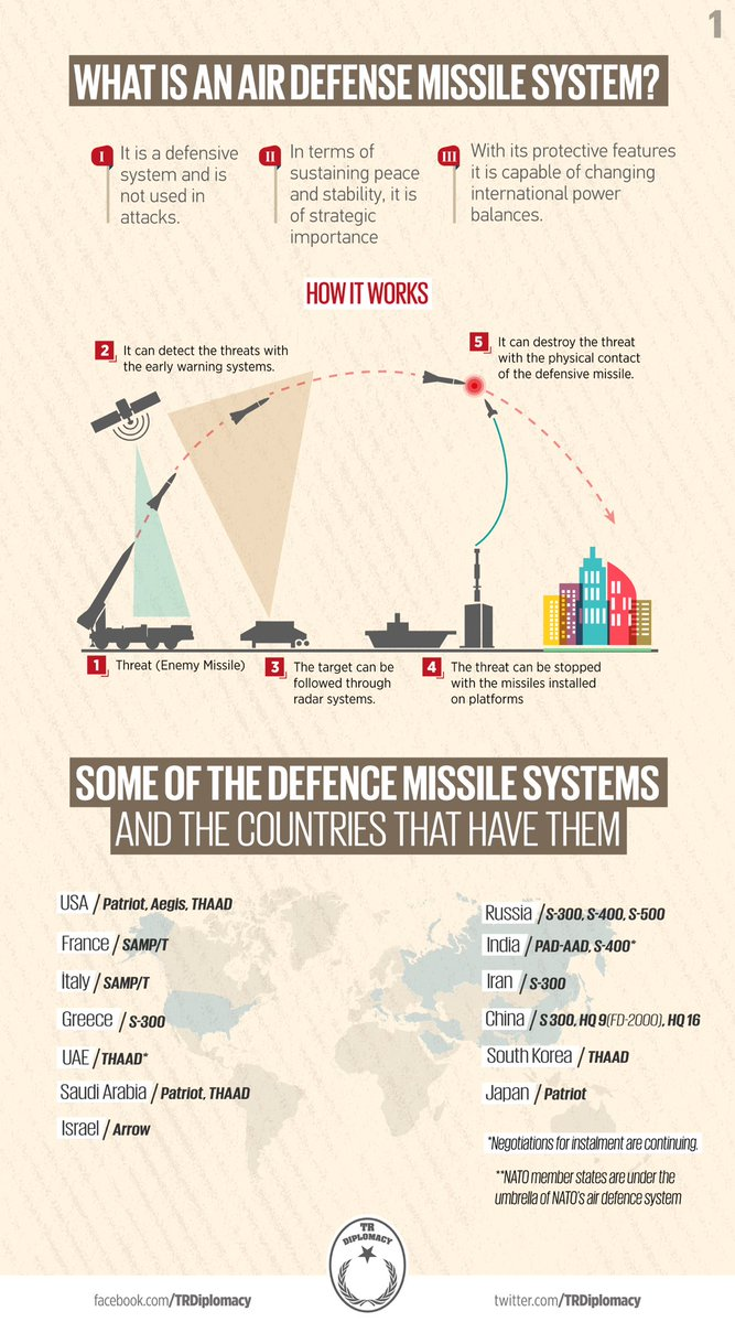 Why is Turkey purchasing S-400 Defence Missile Sytem?