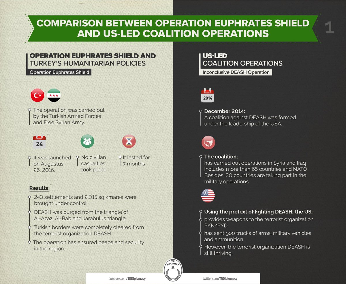 Comparison between Operation Euphrates Shield and US-led coalition operations