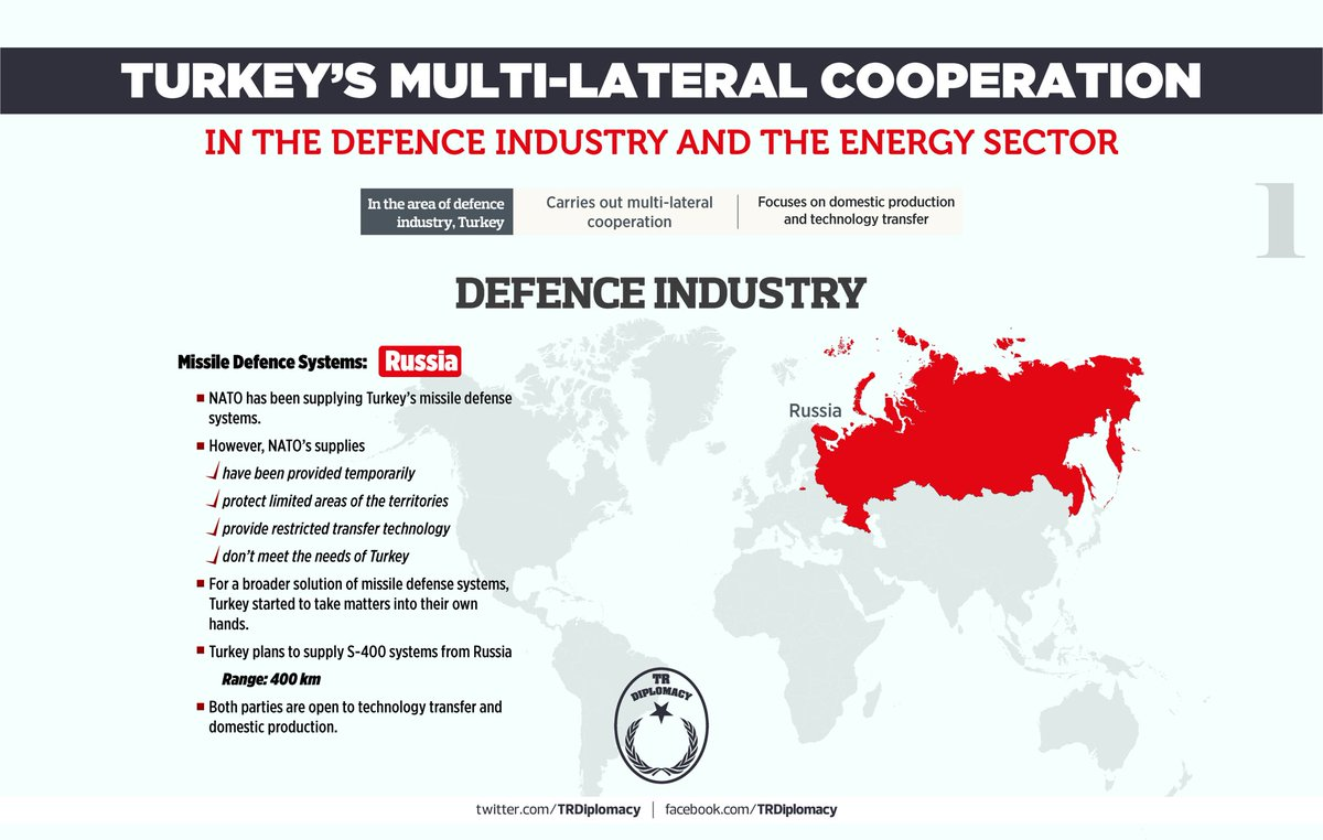 Multilateral cooperation of Turkey in energy and defence industry