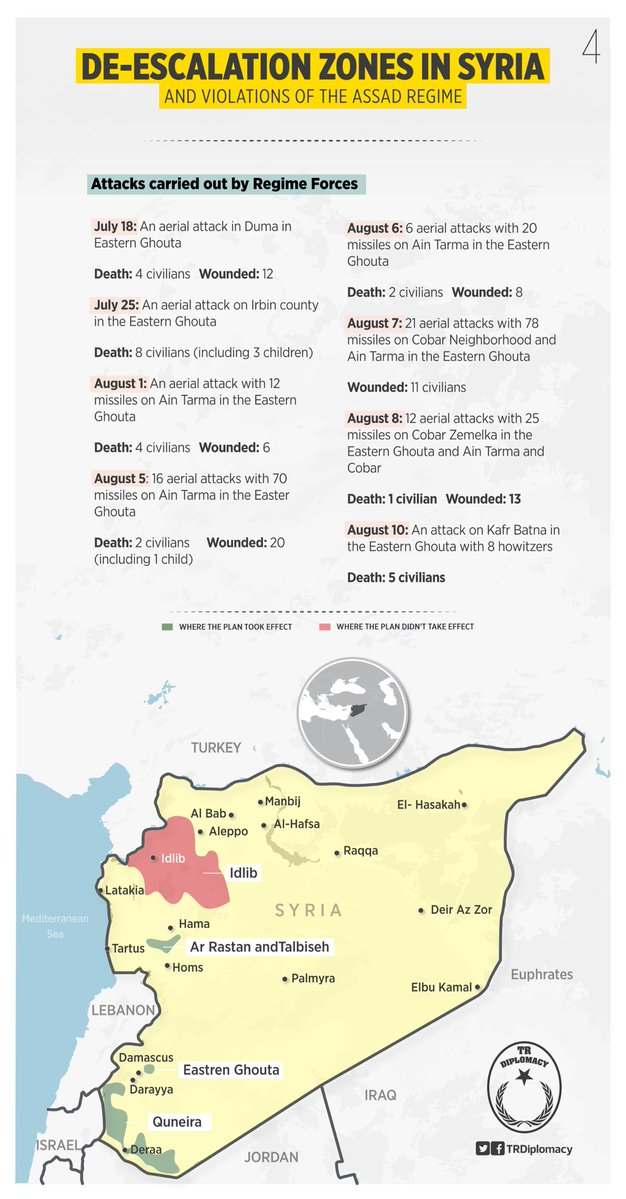 De-escalation zones in Syria and violations of the Assad regime