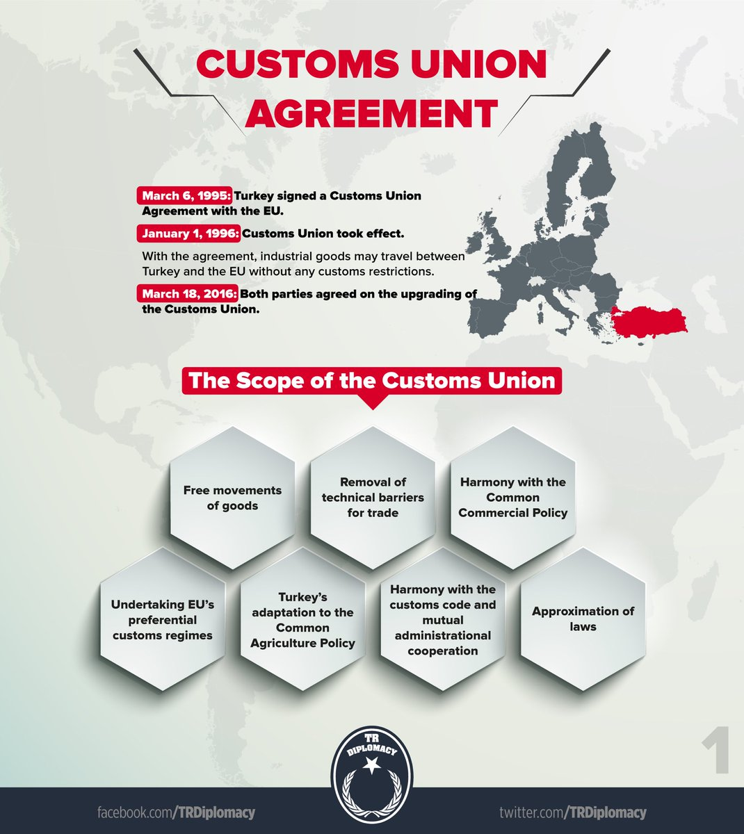 Turkey and the Customs Union Agreement