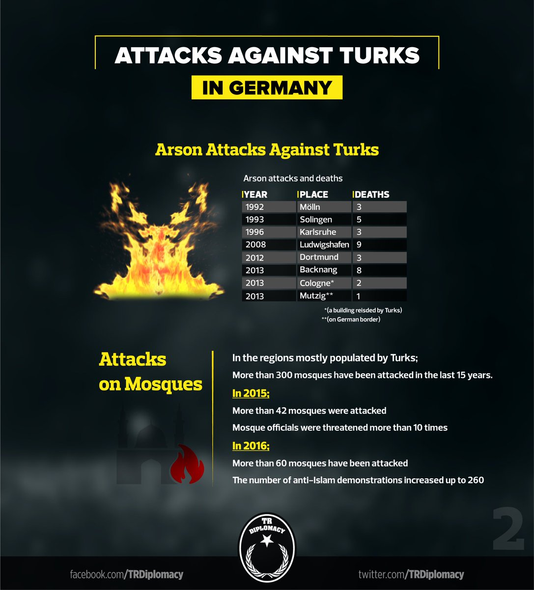 Attacks against Turks in Germany