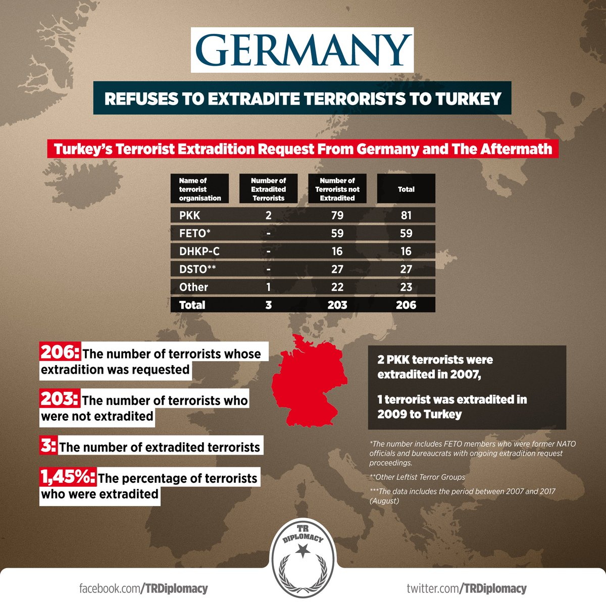Haven to terrorists: Germany