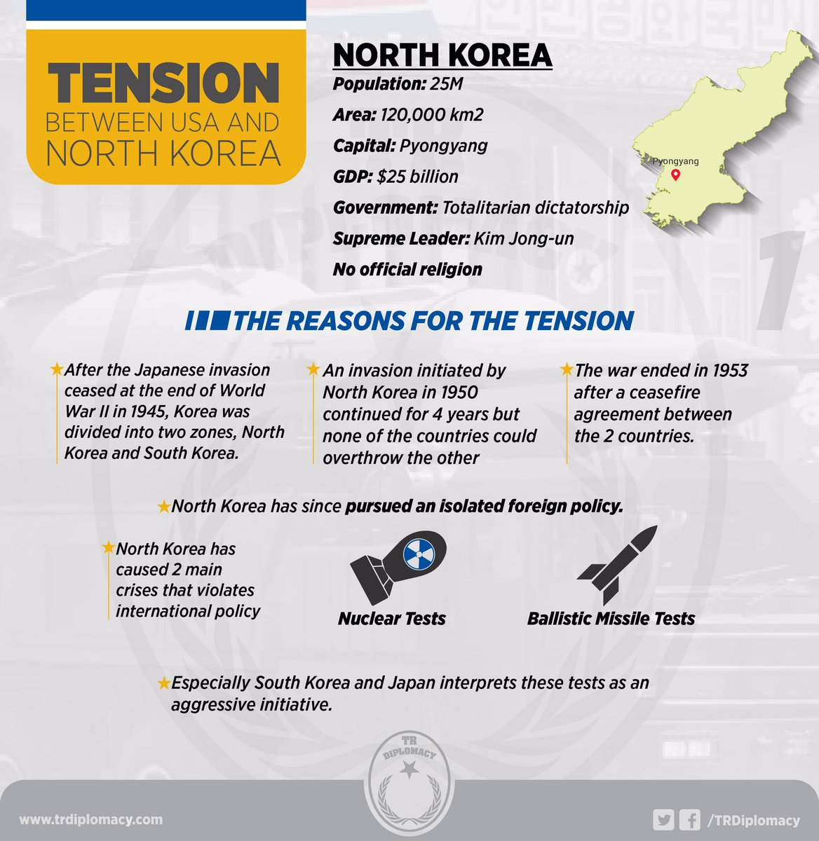 Tension between North Korea and USA