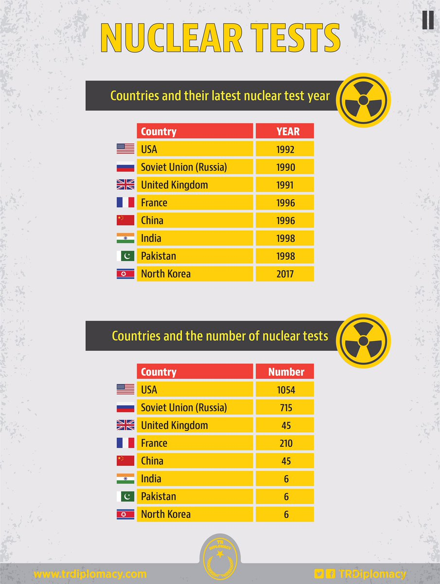 Nuclear tests carried out after WWII