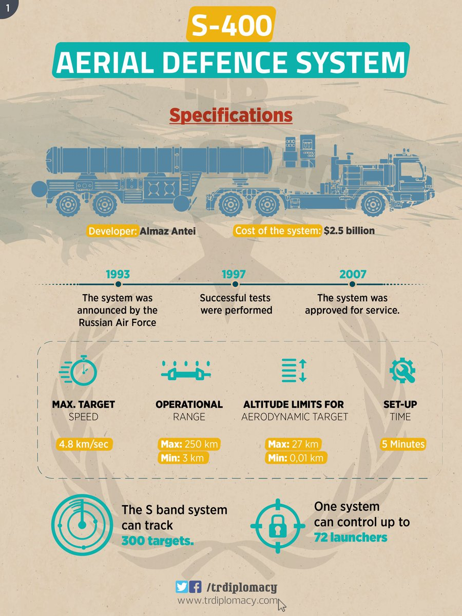 Turkey signs deal for S-400 Aerial Defence System