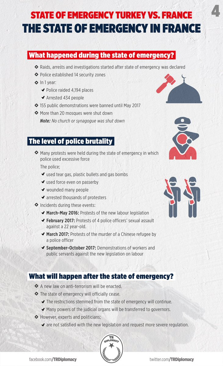 Comparing The State of Emergency in France and Turkey