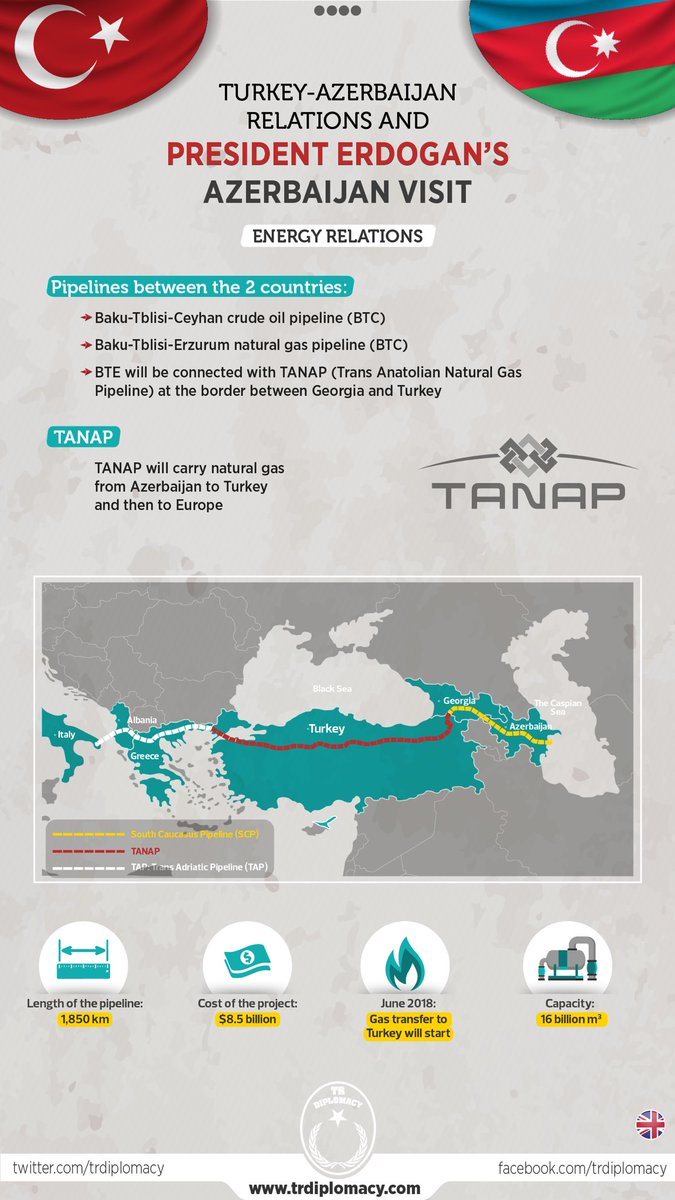 Great cooperations between Turkey and Azerbaijan