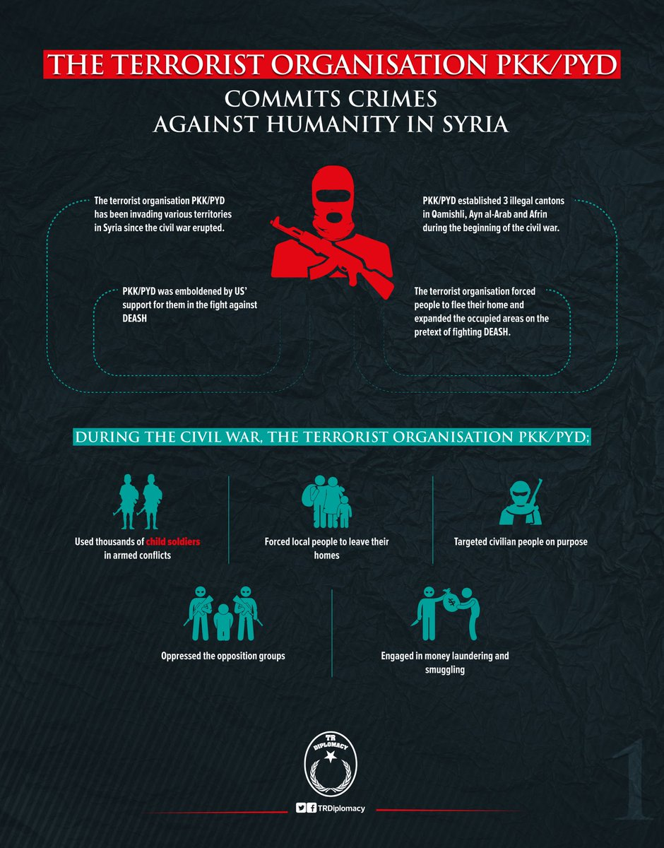 The terrorist organization PKK/PYD commits crime against humanity in Syria